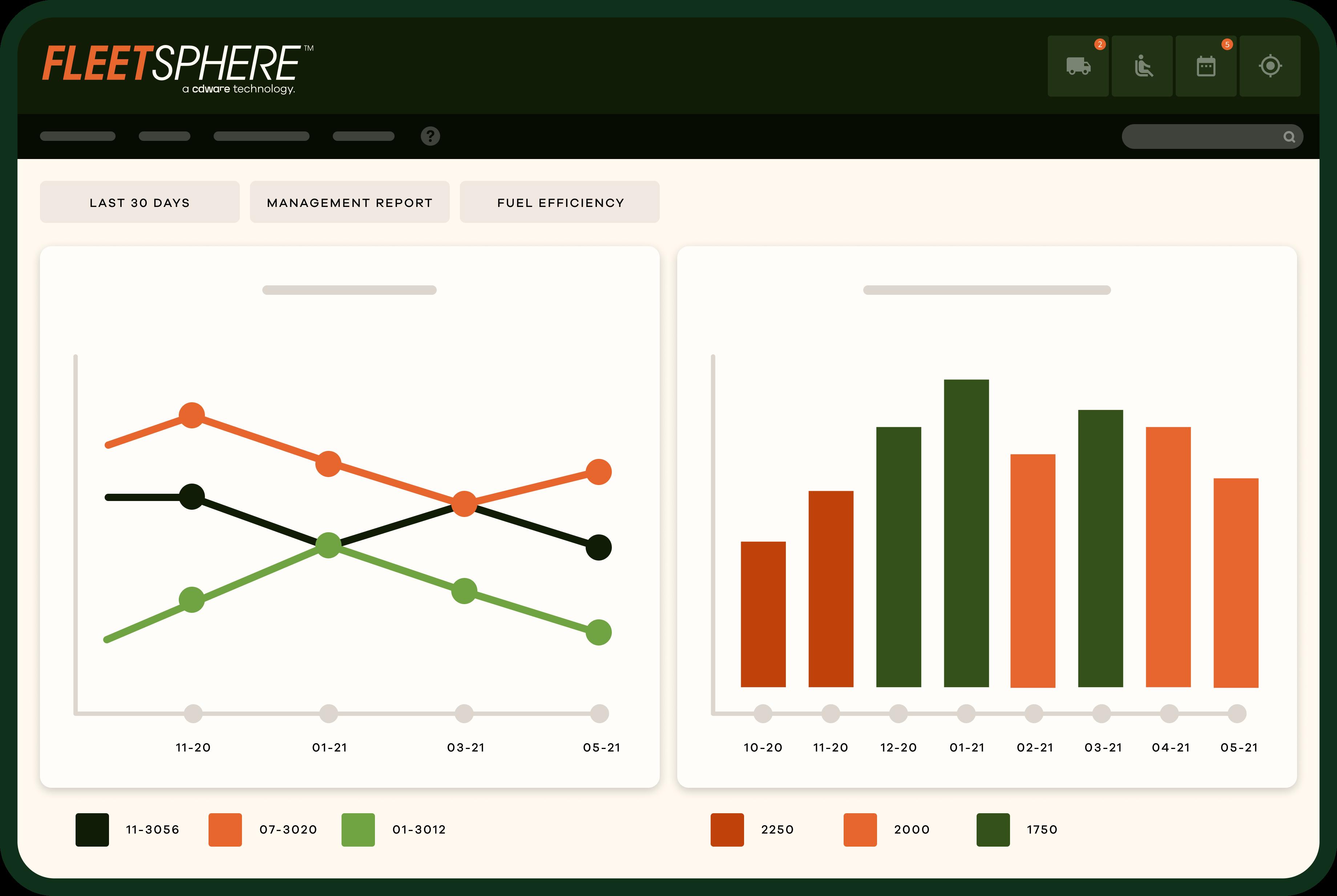 a fleet activity dashboard from Fleetsphere